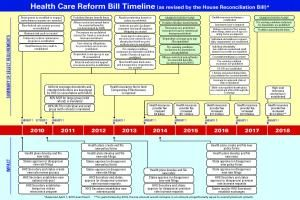 Health Care Reform Bill Timeline