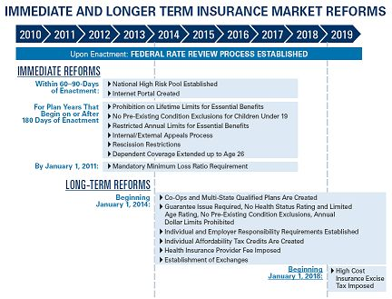 Immediate and Longer Term Insurance Market Reforms